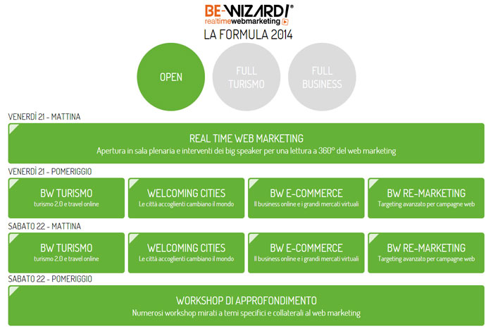 programma BEwizard 2014