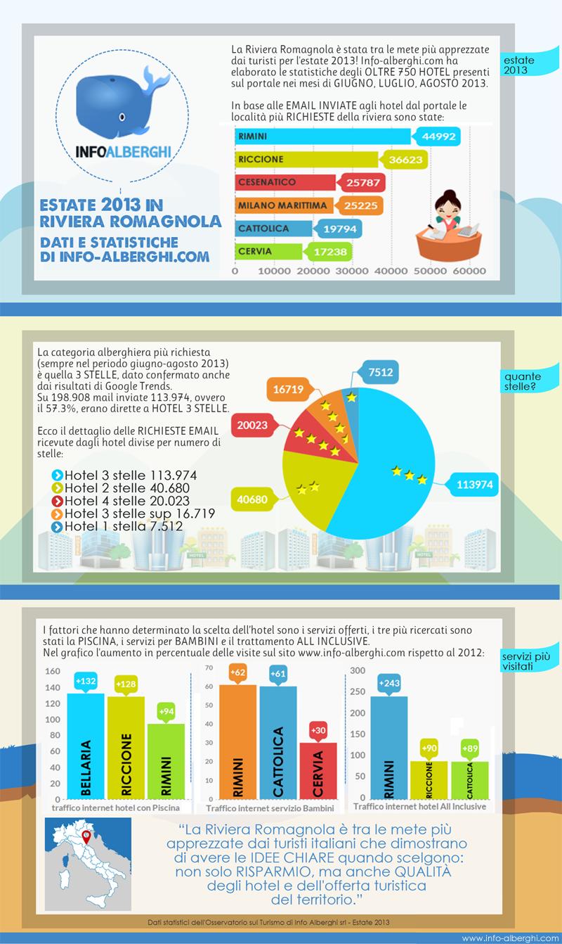 infografica riviera romagnola estate 2013