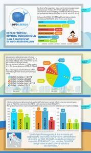 dati riviera infografica estate 2013